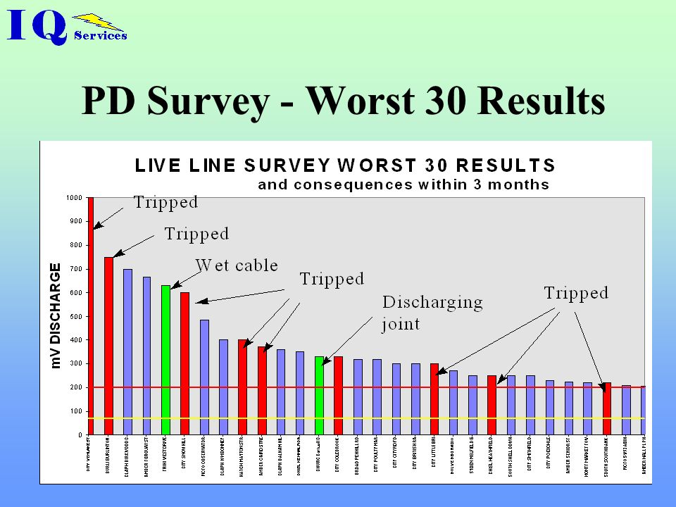PD Survey - Worst 30 Results