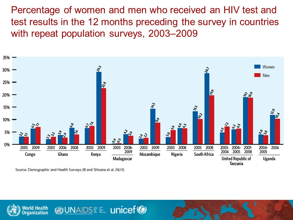 Percentage of women and men who received an HIV test and test results in the 12 months preceding the survey in countries with repeat population surveys, 2003–2009