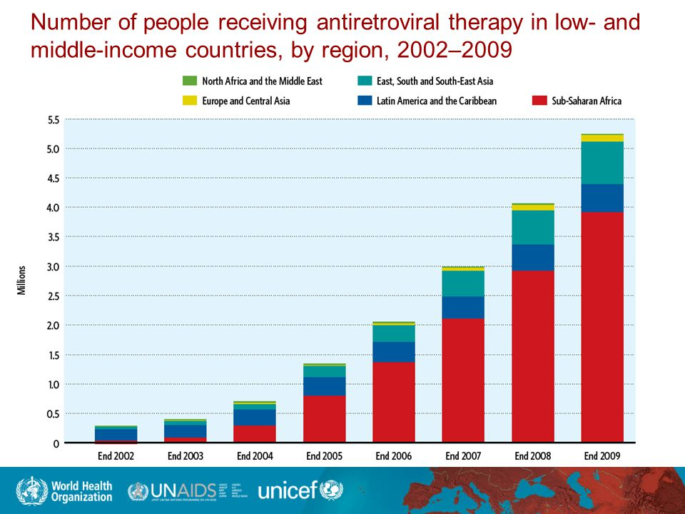 Number of people receiving antiretroviral therapy in low- and middle-income countries, by region, 2002–2009