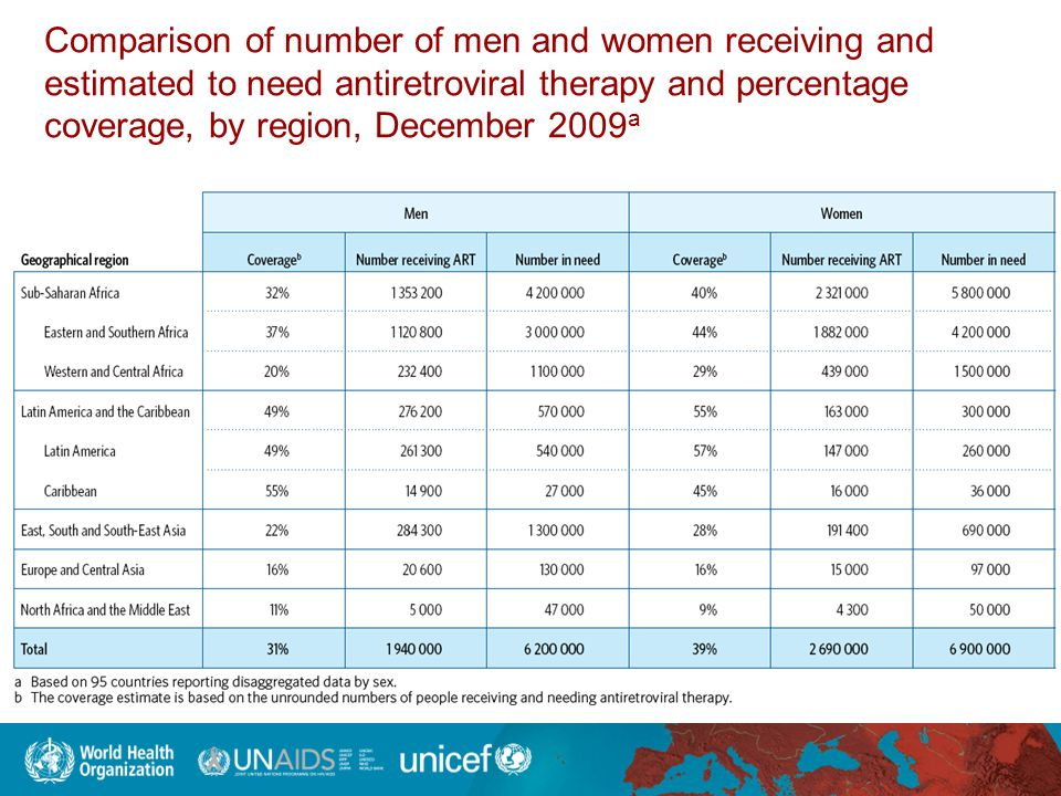 Comparison of number of men and women receiving and estimated to need antiretroviral therapy and percentage coverage, by region, December 2009a