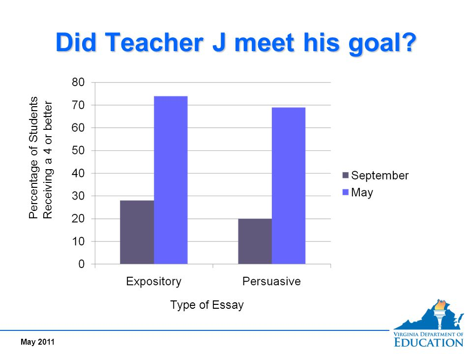 purpose or objective of academic or expository writing