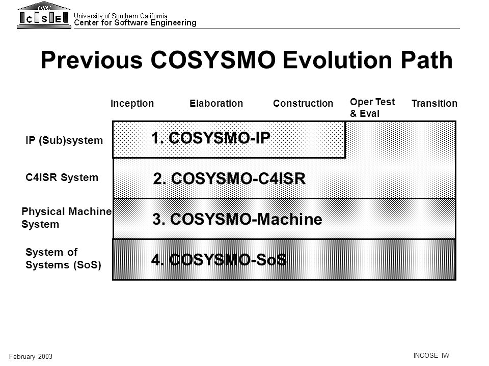 Previous COSYSMO Evolution Path