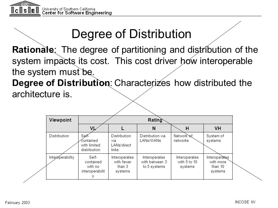 Degree of Distribution