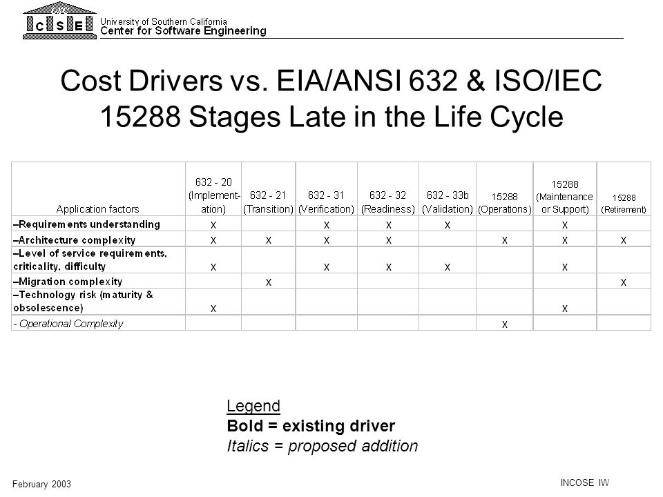 Cost Drivers vs. EIA/ANSI 632 & ISO/IEC 15288 Stages Late in the Life Cycle