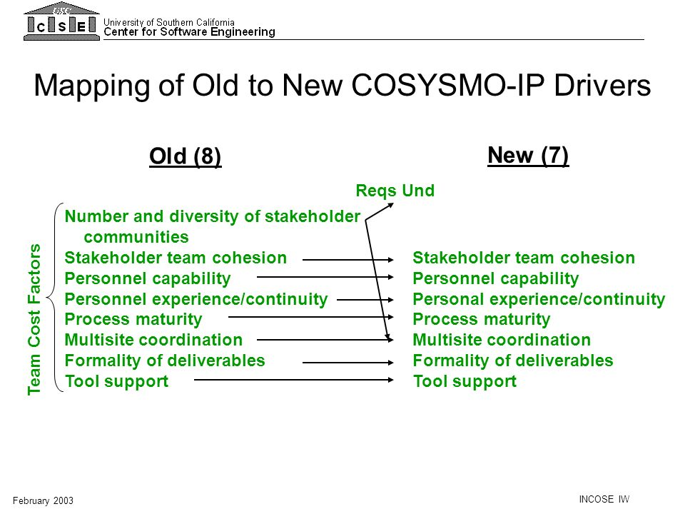Mapping of Old to New COSYSMO-IP Drivers