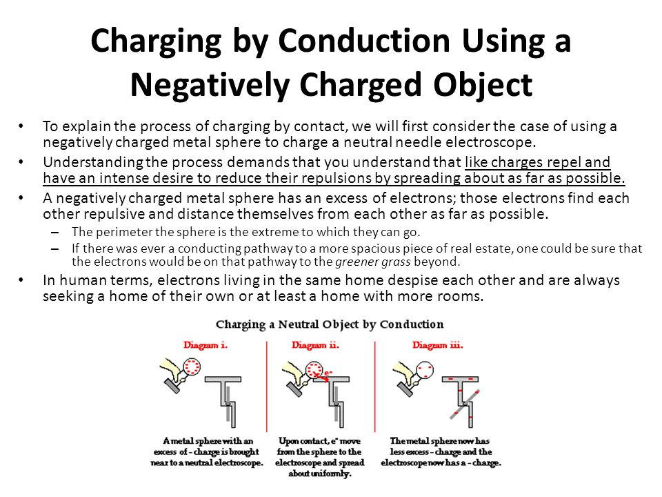 Charging By Conduction Ppt Download