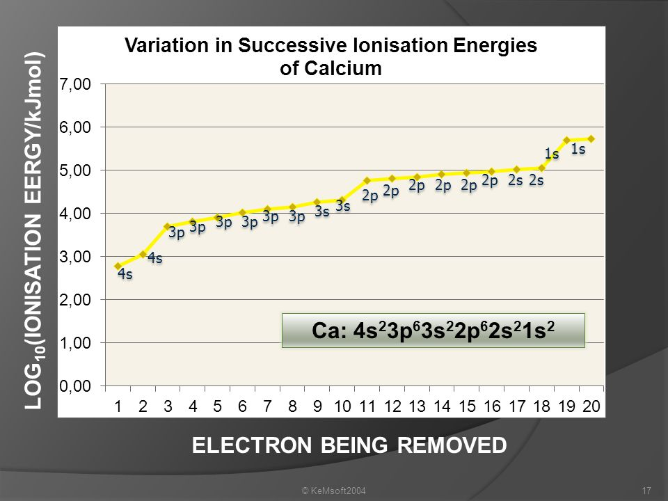 LOG10(IONISATION EERGY/kJmol) ELECTRON BEING REMOVED