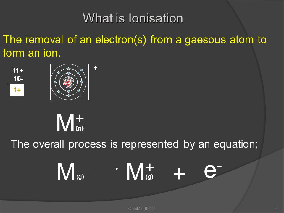 M+ M + e- M M+ What is Ionisation