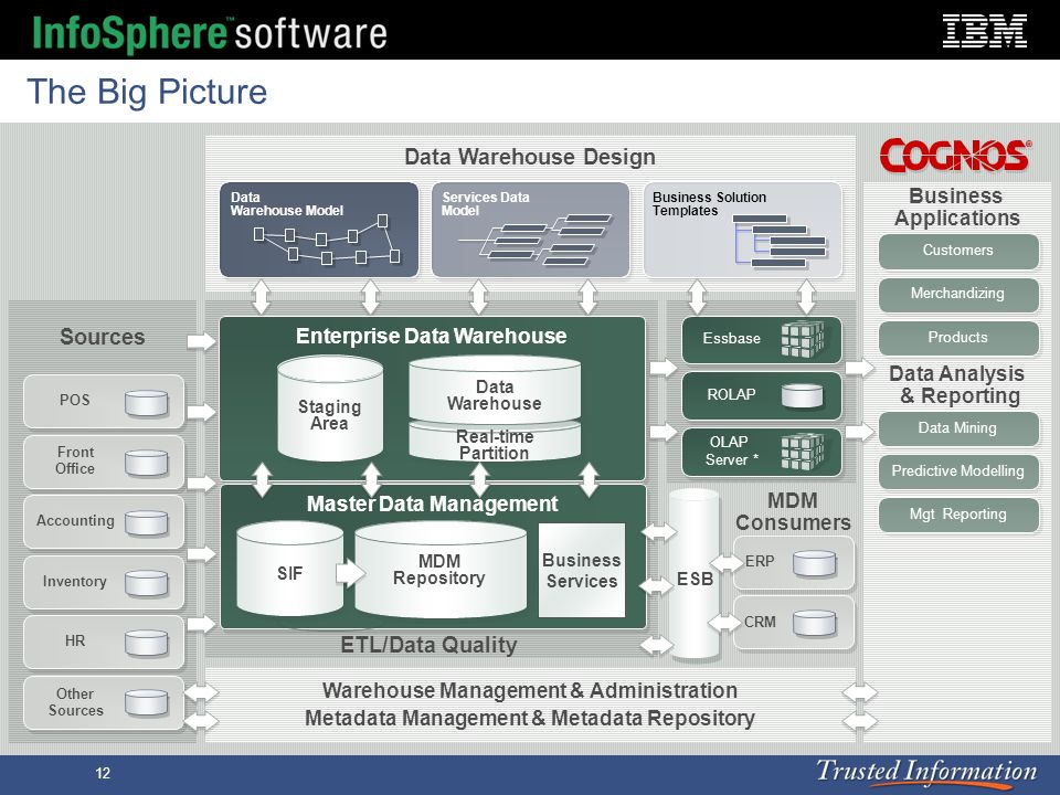 Enterprise Data Warehouse