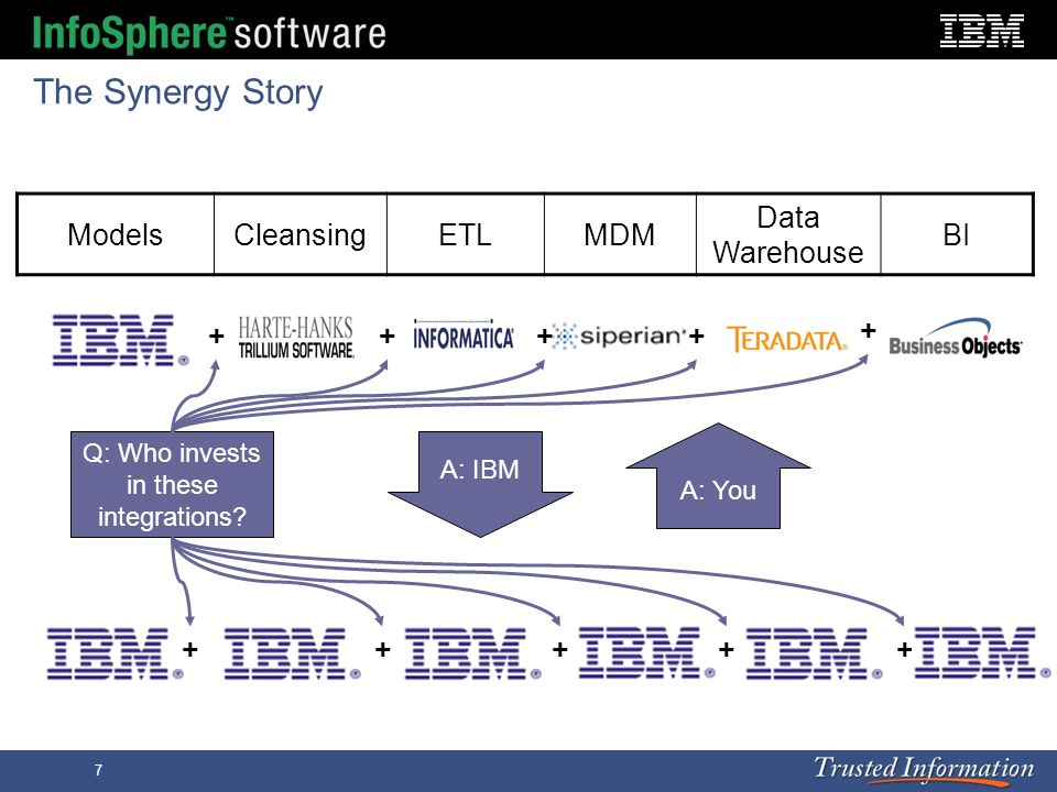 The Synergy Story Models Cleansing ETL MDM Data Warehouse BI + + + + +