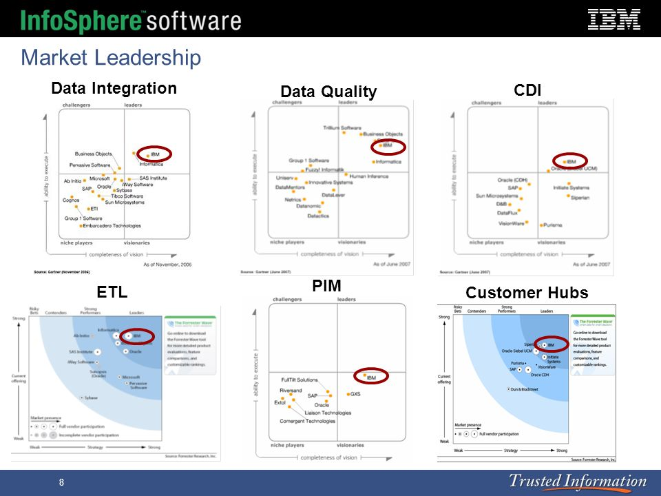 Market Leadership Data Integration Data Quality CDI PIM ETL