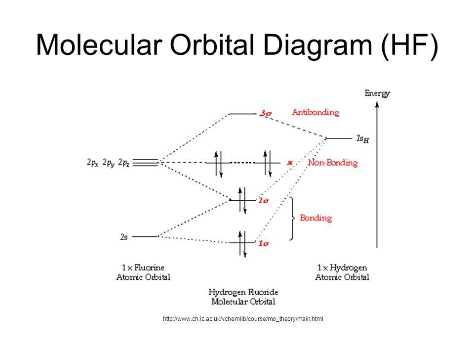 Ionic Molecular Orbital Diagram Diy Wiring Diagrams