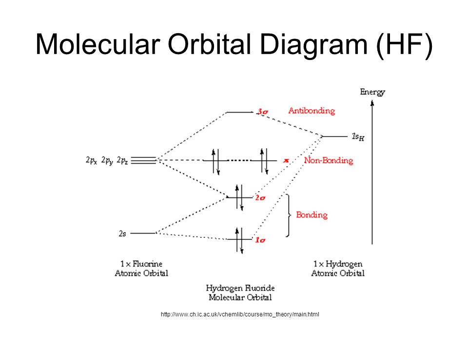 Molecular Orbital Diagram For He2