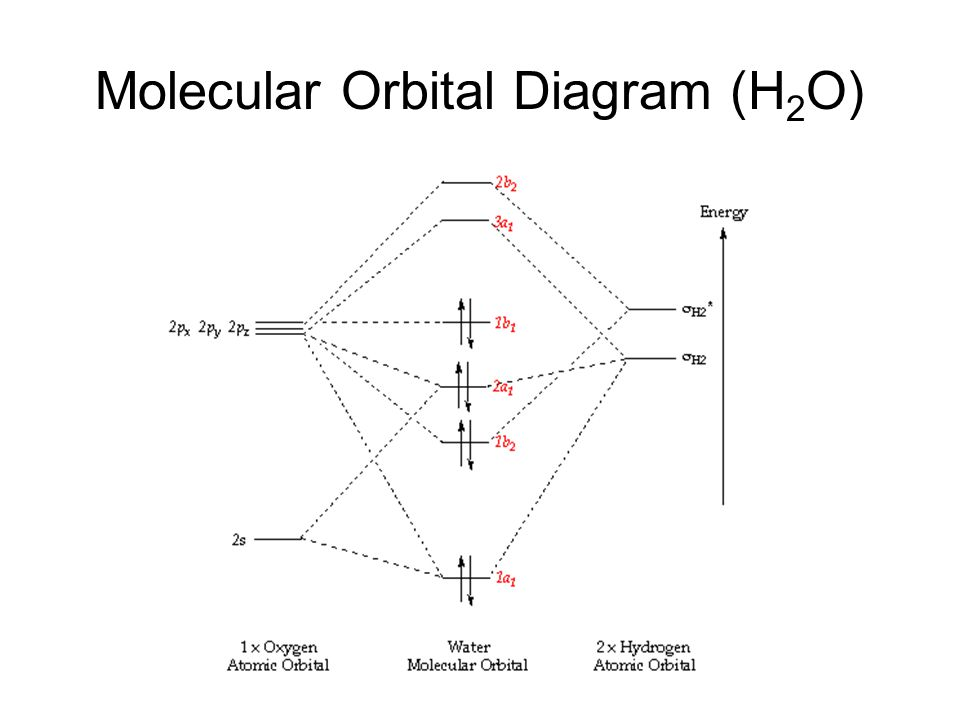 Molecular Orbital Theory Ppt Video Online Download