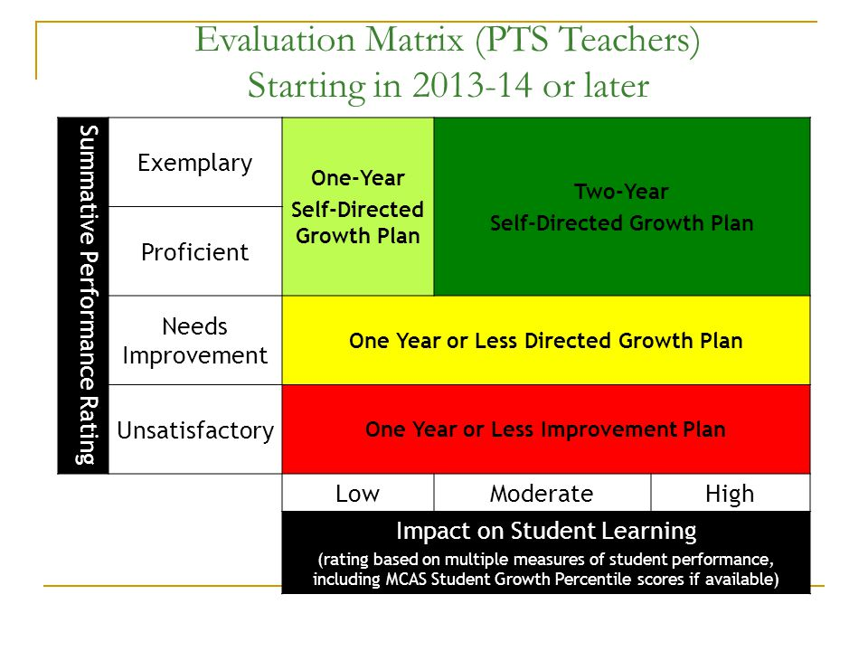 Evaluation Matrix (PTS Teachers) Starting in or later