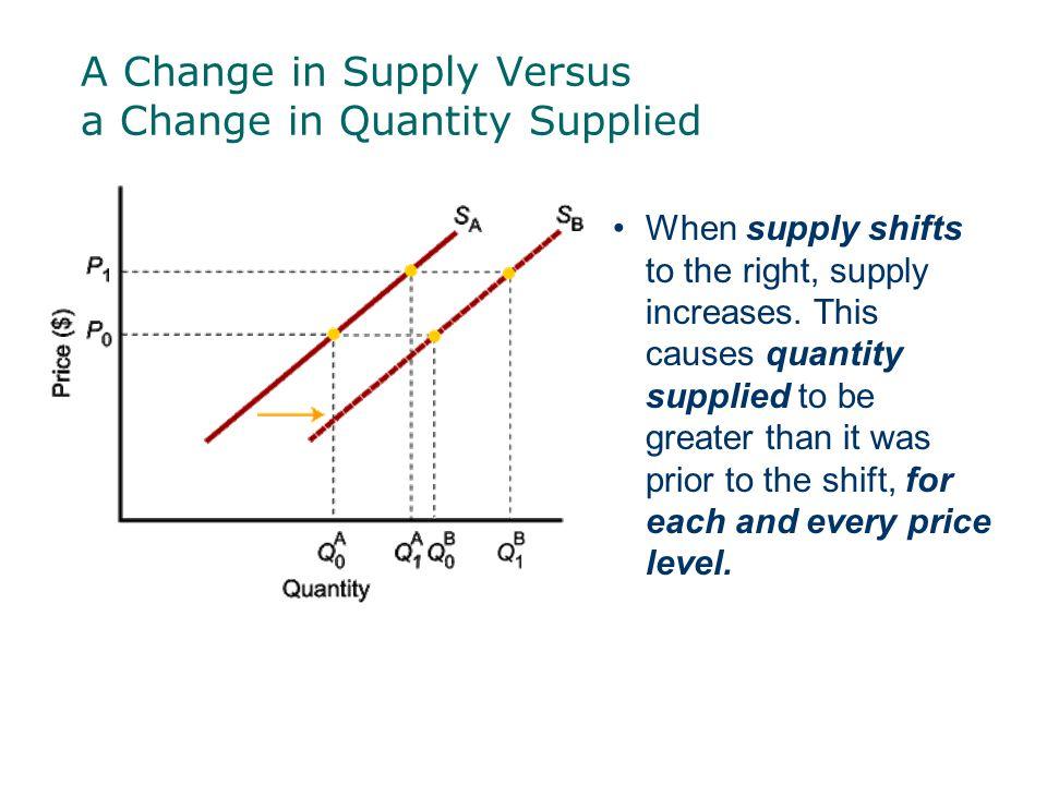 supply vs quantity supplied