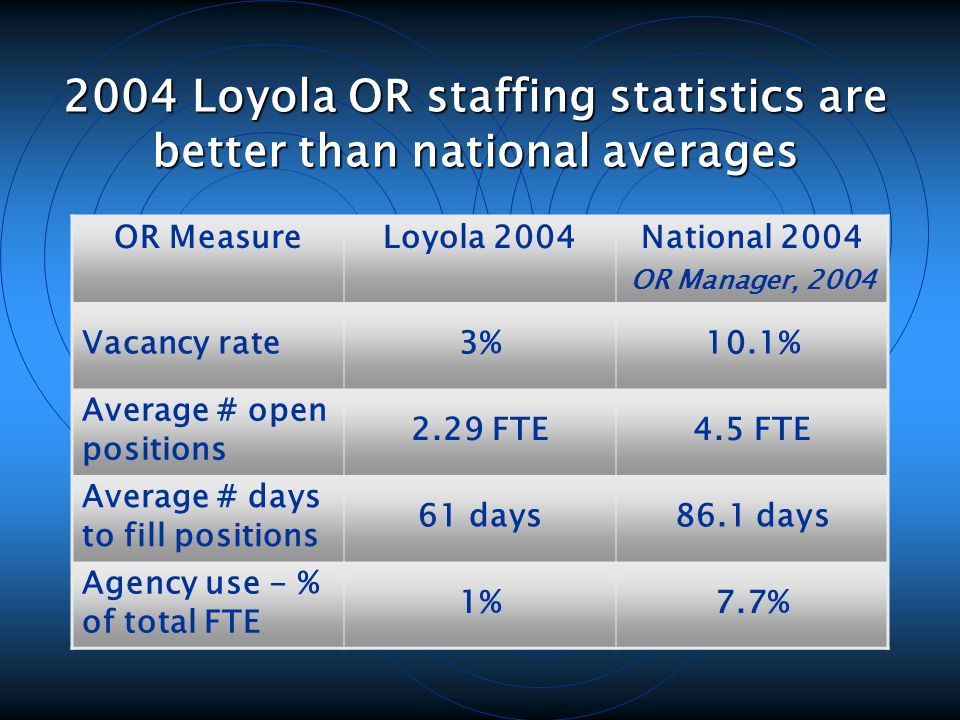 2004 Loyola OR staffing statistics are better than national averages