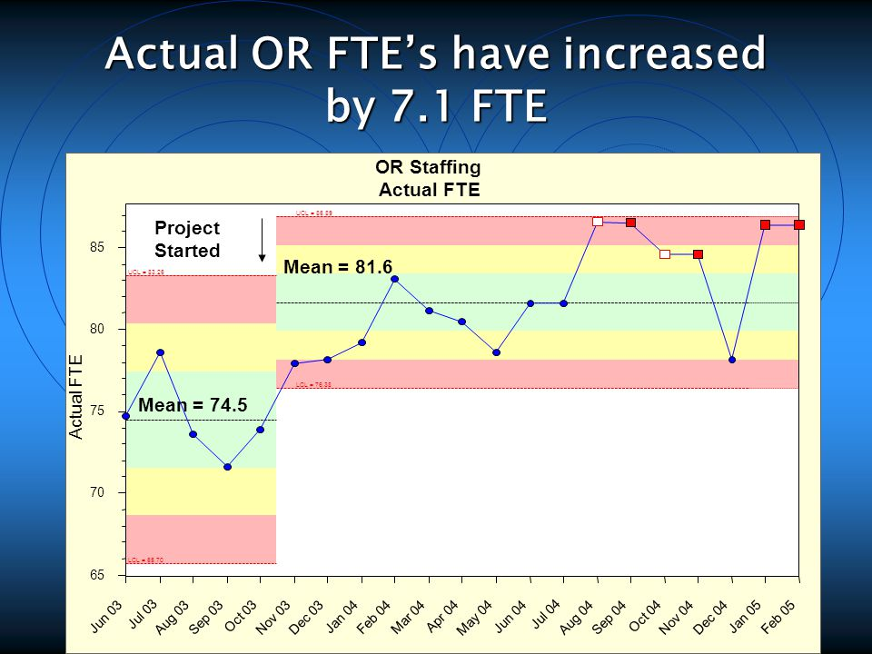 Actual OR FTE's have increased by 7.1 FTE