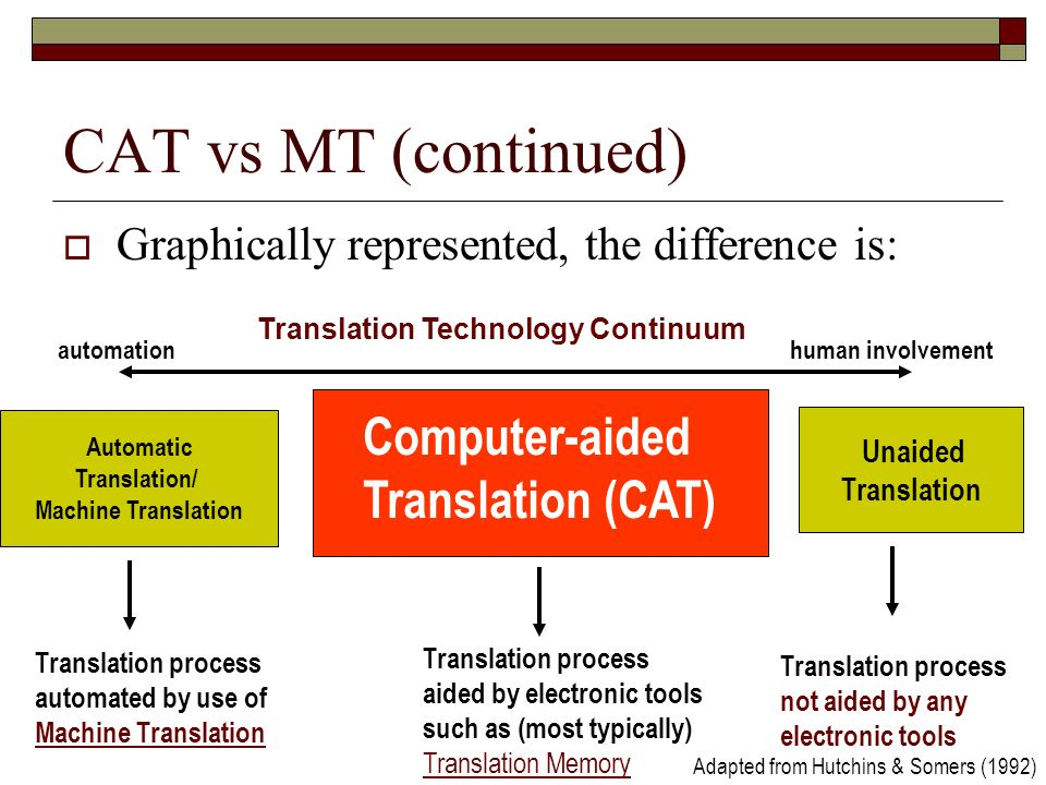 Translation Technology Continuum