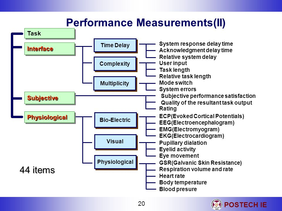 Performance Measurements(II)
