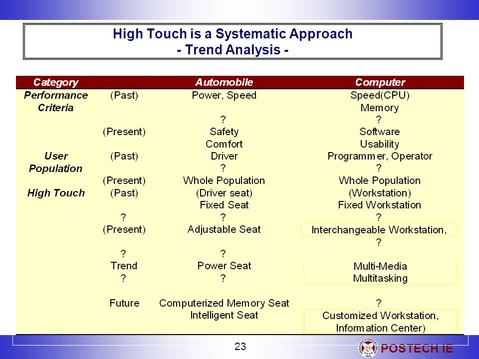 High Touch is a Systematic Approach - Trend Analysis -