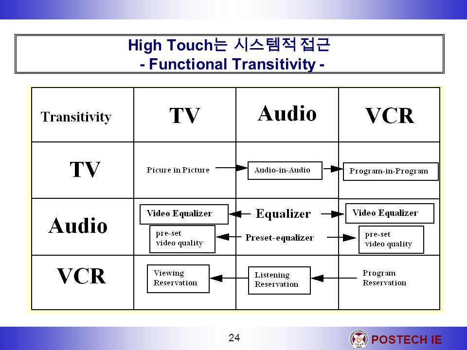 High Touch는 시스템적 접근 - Functional Transitivity -