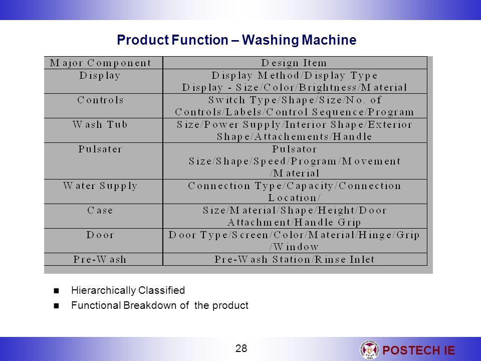 Product Function – Washing Machine