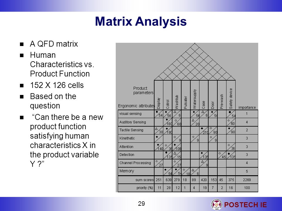 Matrix Analysis A QFD matrix