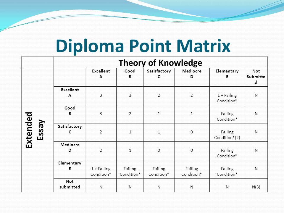 Diploma Point Matrix Theory of Knowledge Extended Essay Excellent A