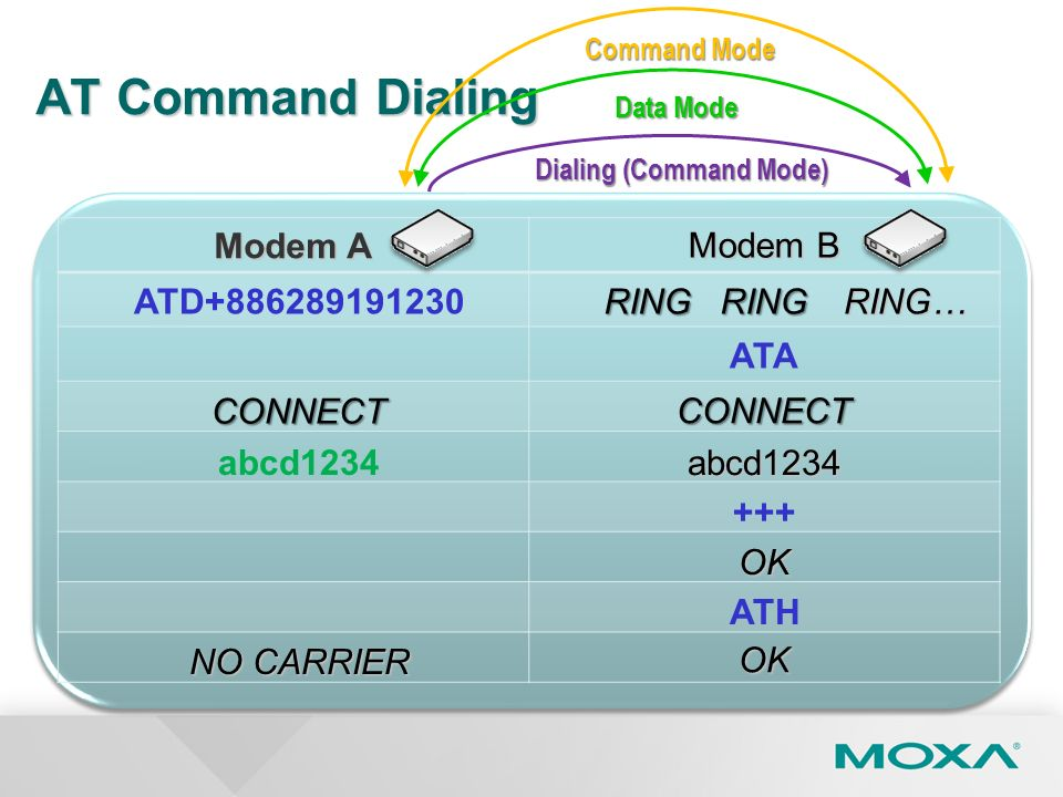 Dialing (Command Mode)