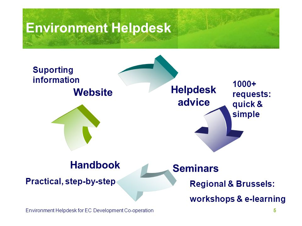 Environment Helpdesk Suporting information