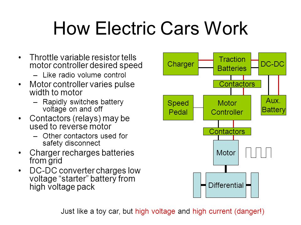 EV101: Owning and Operating an Electric Vehicle - ppt download