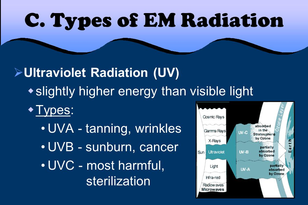C. Types of EM Radiation Ultraviolet Radiation (UV)