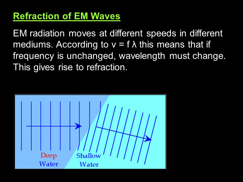 Refraction of EM Waves