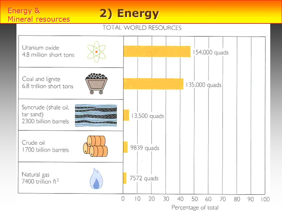 Energy & Mineral resources 2) Energy A quad is 1015 BTU
