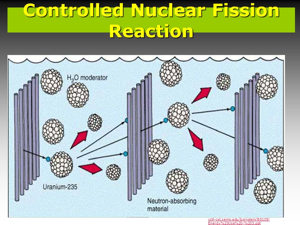 Controlled Nuclear Fission Reaction