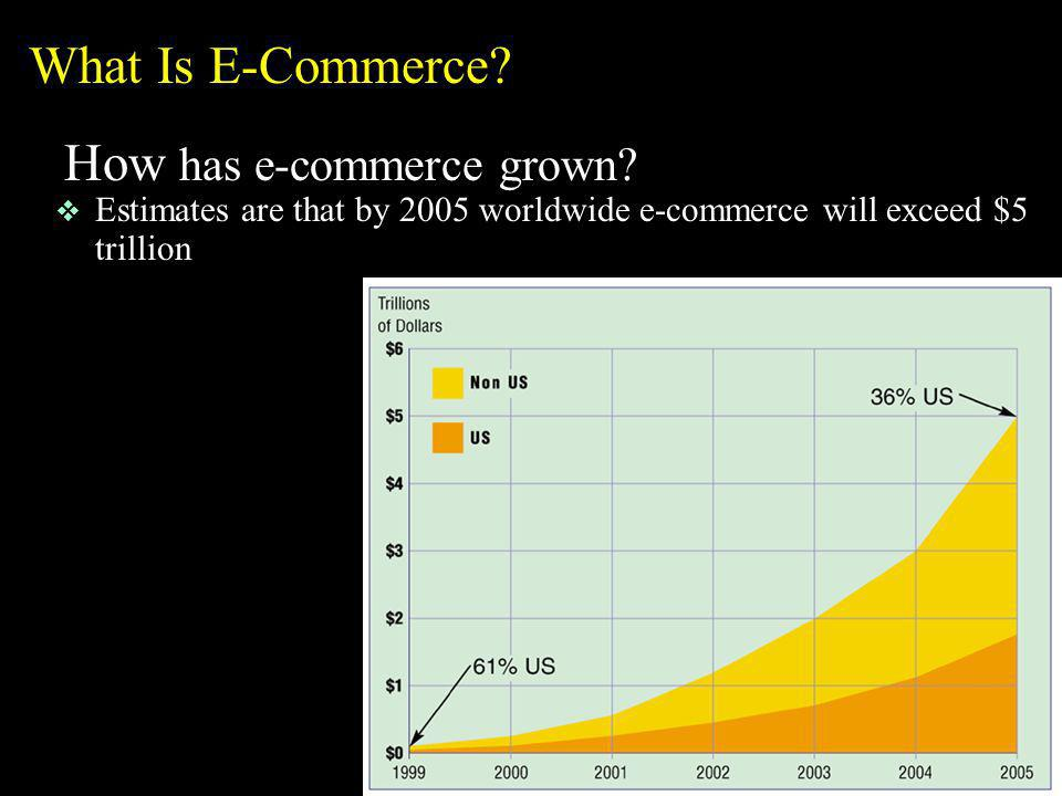 How has e-commerce grown