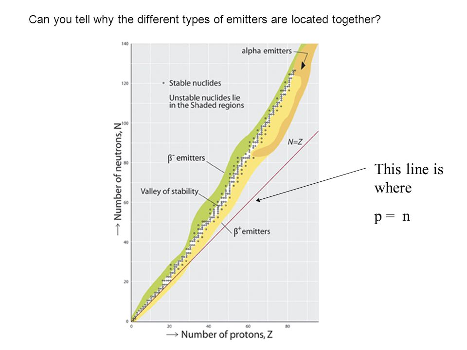 Can you tell why the different types of emitters are located together