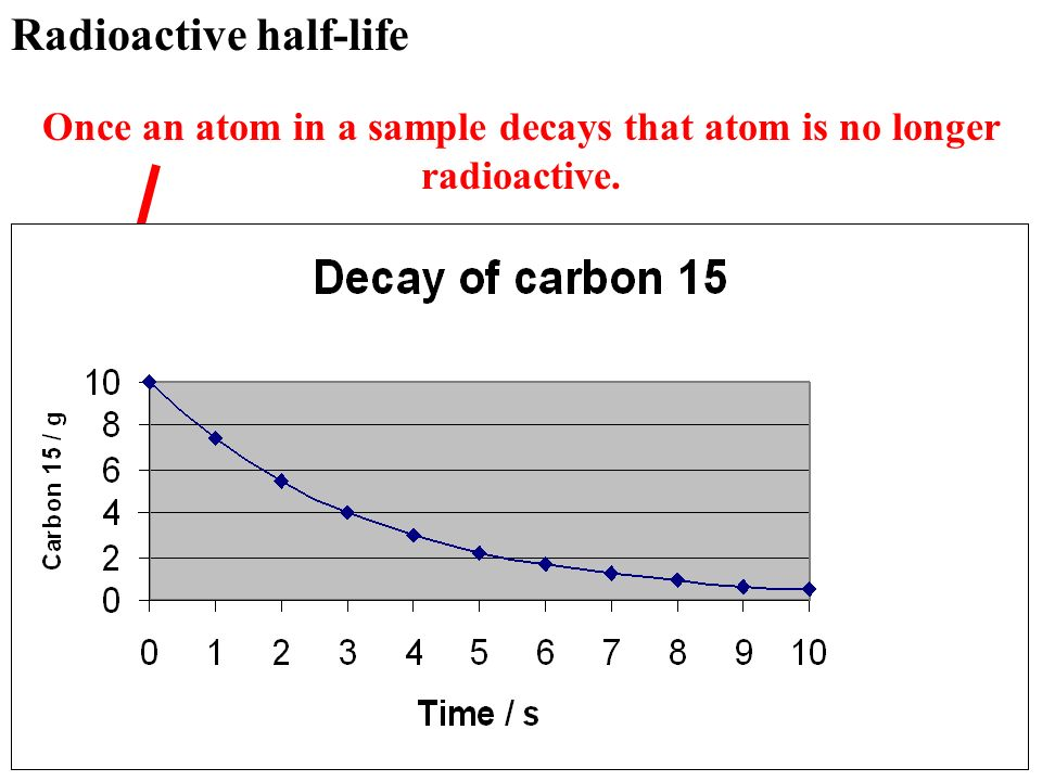 Once an atom in a sample decays that atom is no longer radioactive.