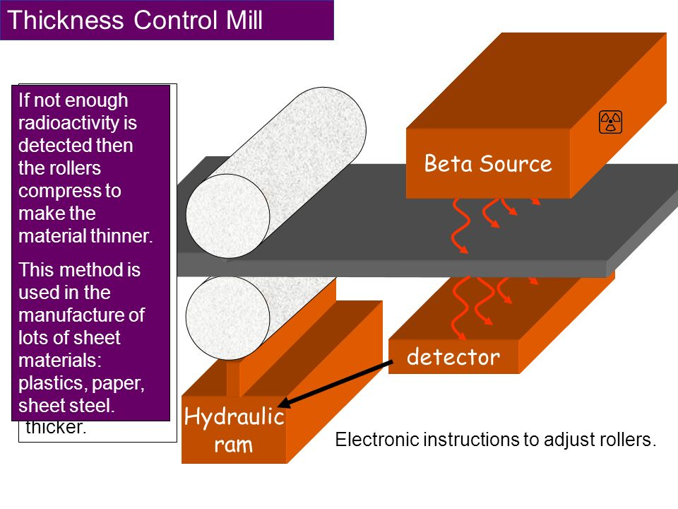 Thickness Control Mill