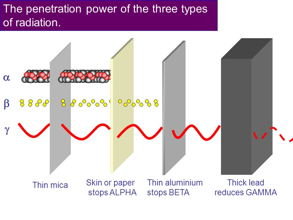 The penetration power of the three types of radiation.