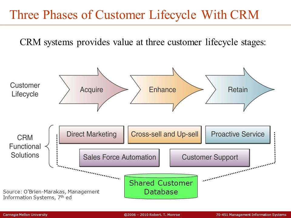 Three Phases of Customer Lifecycle With CRM