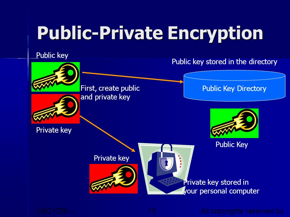 Public-Private Encryption