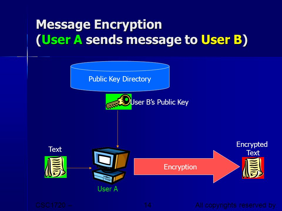 Message Encryption (User A sends message to User B)