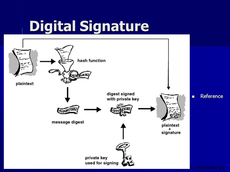 Digital Signature CSC1720 – Introduction to Internet