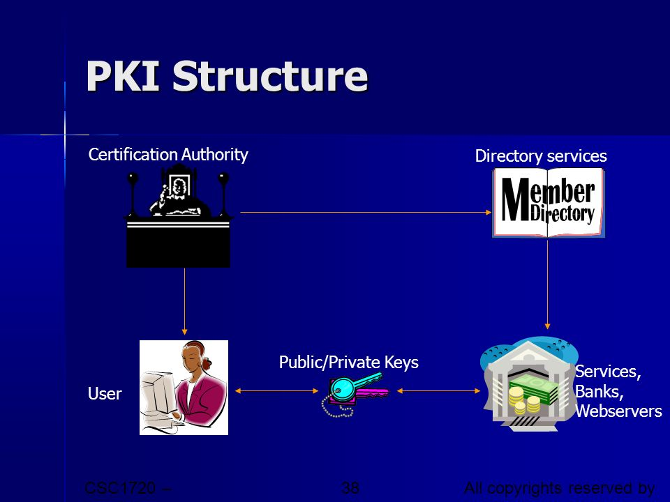 PKI Structure Certification Authority Directory services