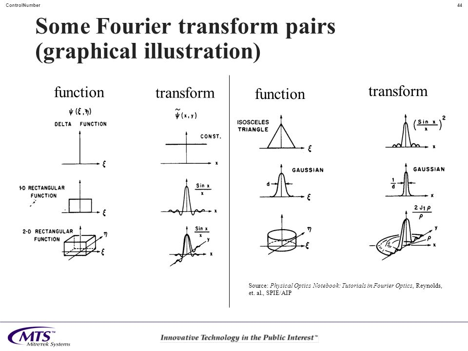 Some Fourier transform pairs (graphical illustration)