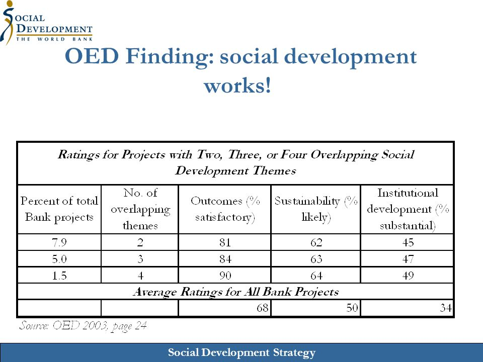 OED Finding: social development works!