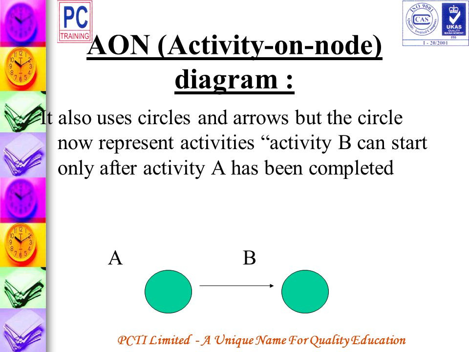 AON (Activity-on-node) diagram :