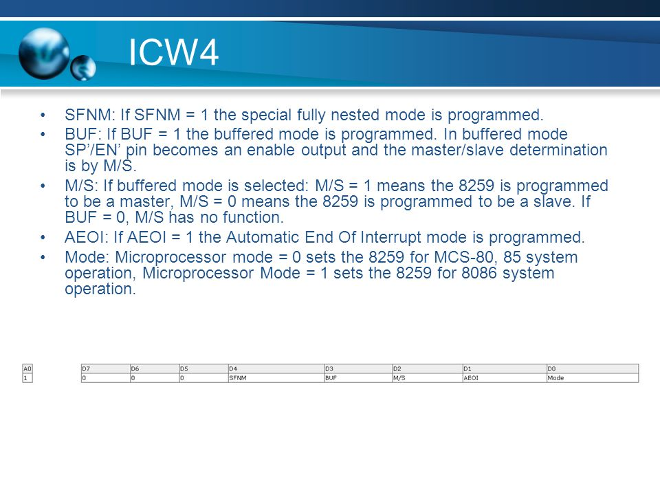 ICW4 SFNM: If SFNM = 1 the special fully nested mode is programmed.
